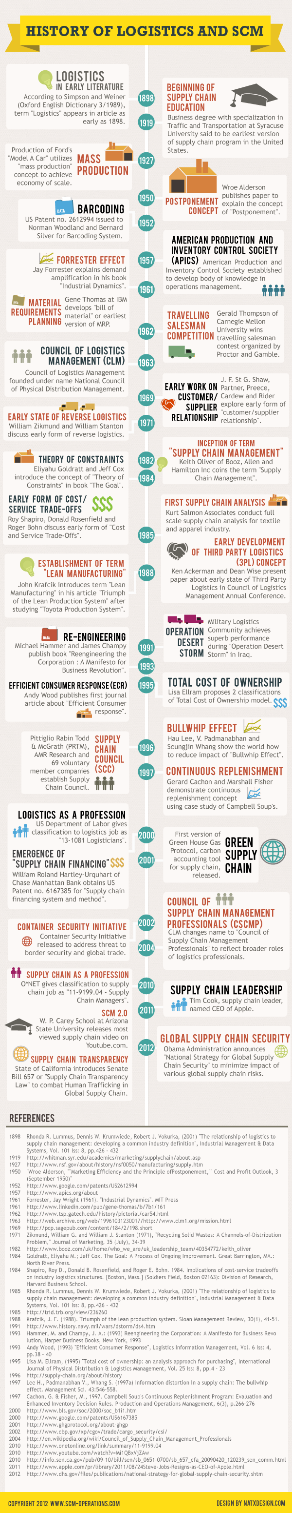History of Supply Chain Management