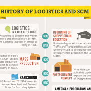 Logistics and Supply Chain Management have newspaper